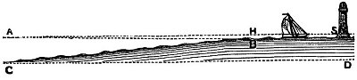 Fig 85
